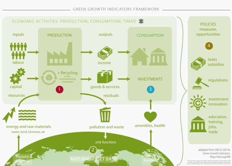 green-growth