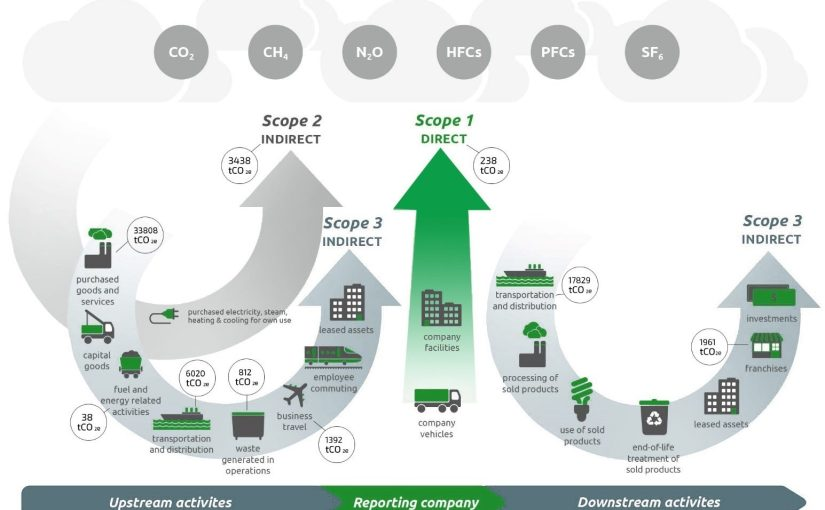 Biobased materials are the solution for mitigating Scope 3 emissions